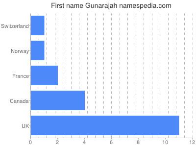 Given name Gunarajah