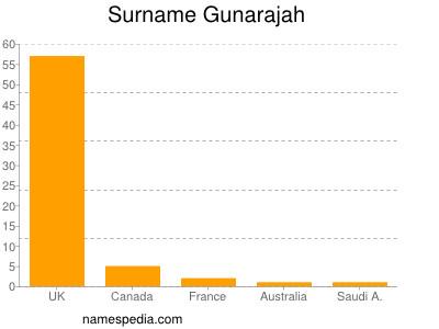 Surname Gunarajah