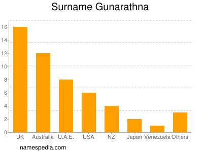 Surname Gunarathna