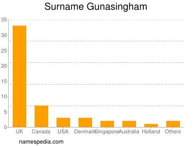 Surname Gunasingham