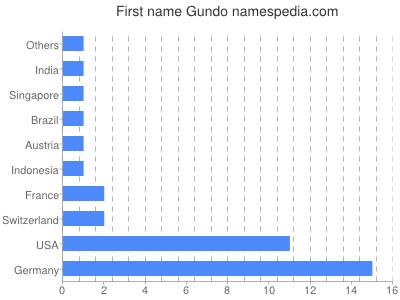 Given name Gundo