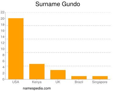 Surname Gundo