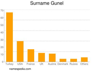 Surname Gunel