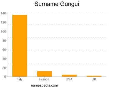 Surname Gungui