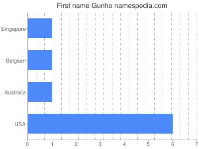 Given name Gunho