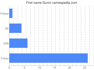 Given name Guniz