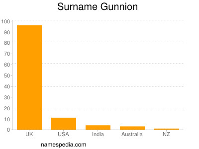 Surname Gunnion