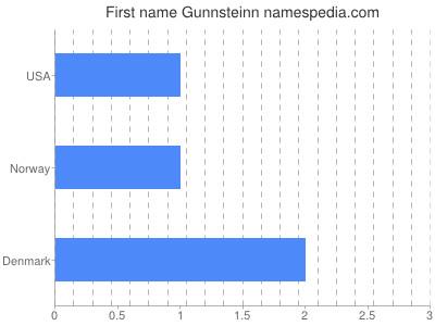 Given name Gunnsteinn