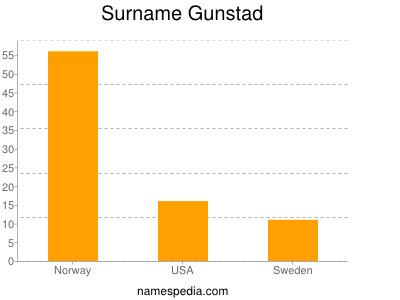 Surname Gunstad