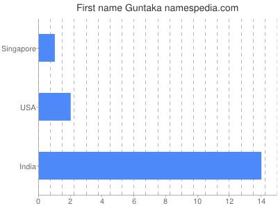 Given name Guntaka
