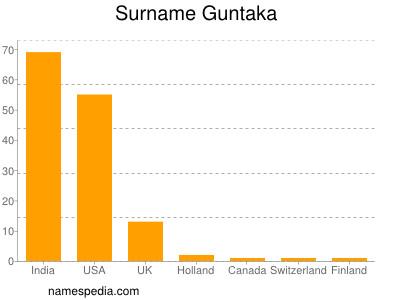 Surname Guntaka