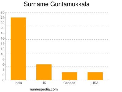 Surname Guntamukkala