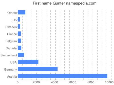 Given name Gunter