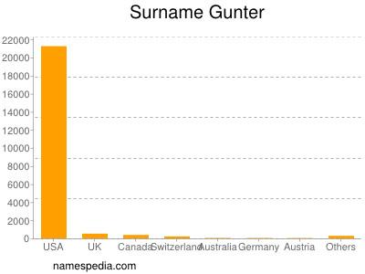 Surname Gunter