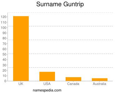 Surname Guntrip