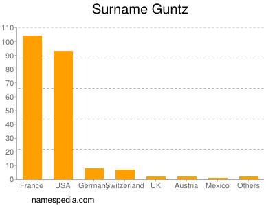 Familiennamen Guntz