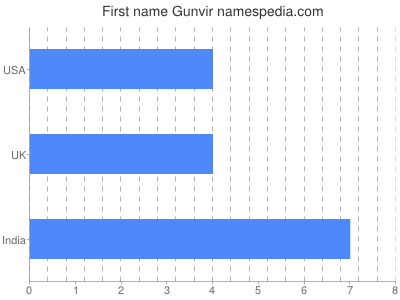 Given name Gunvir