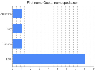 prenom Guotai