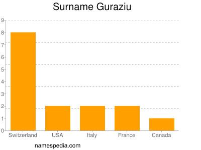 Familiennamen Guraziu