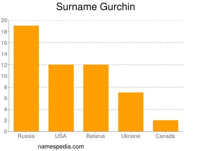 Surname Gurchin