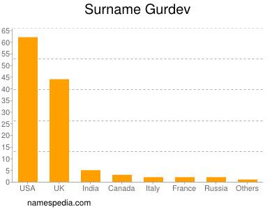 Surname Gurdev