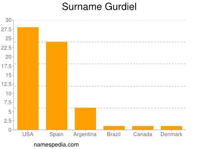 Surname Gurdiel
