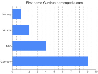 Given name Gurdrun