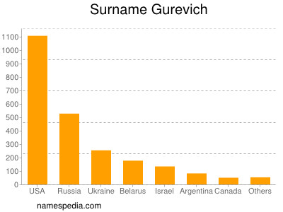 Surname Gurevich