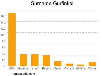 Surname Gurfinkel