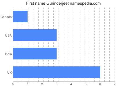 Given name Gurinderjeet