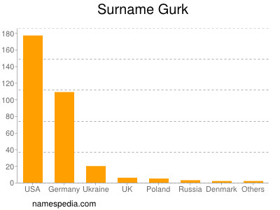 Surname Gurk