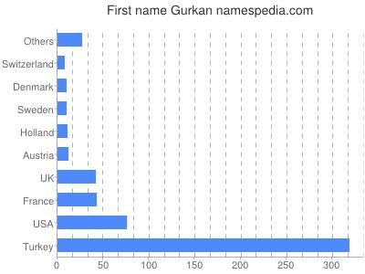 Given name Gurkan