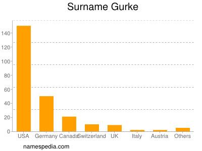 Surname Gurke