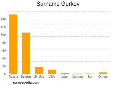 Surname Gurkov