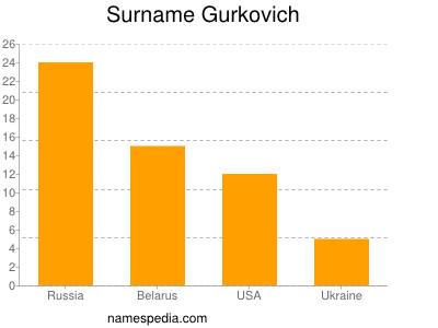 Surname Gurkovich