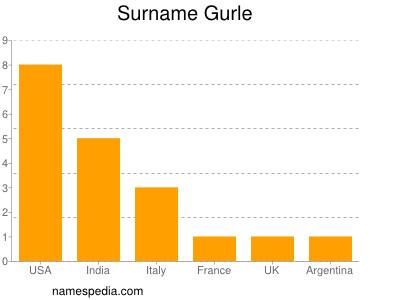 Familiennamen Gurle