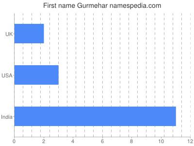 Given name Gurmehar