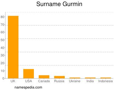 Surname Gurmin