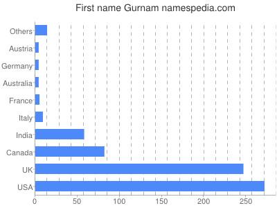 Vornamen Gurnam