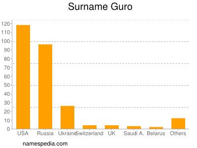 Surname Guro