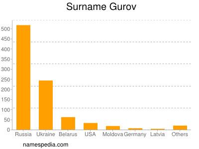 Surname Gurov