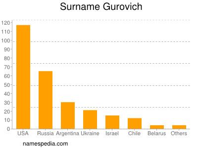 Familiennamen Gurovich