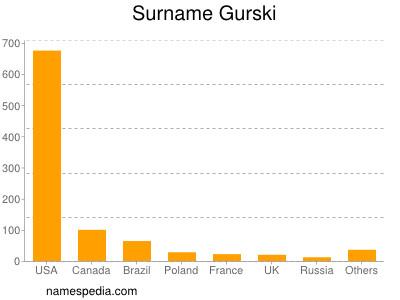 Surname Gurski