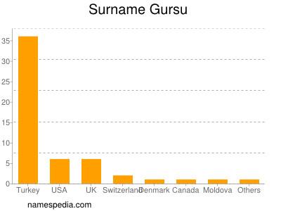 Surname Gursu