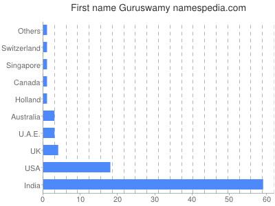 Given name Guruswamy