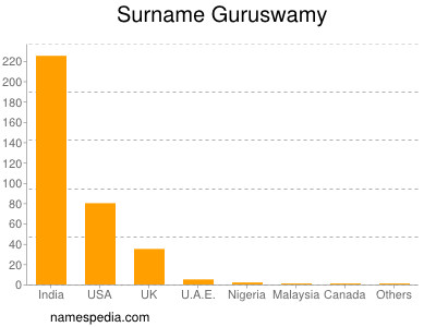 Surname Guruswamy