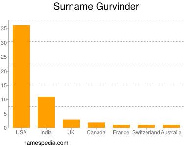 Surname Gurvinder
