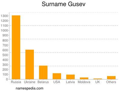 Surname Gusev