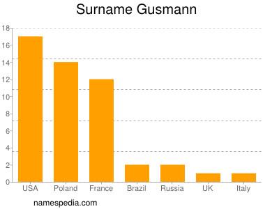 Surname Gusmann