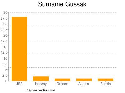 Surname Gussak